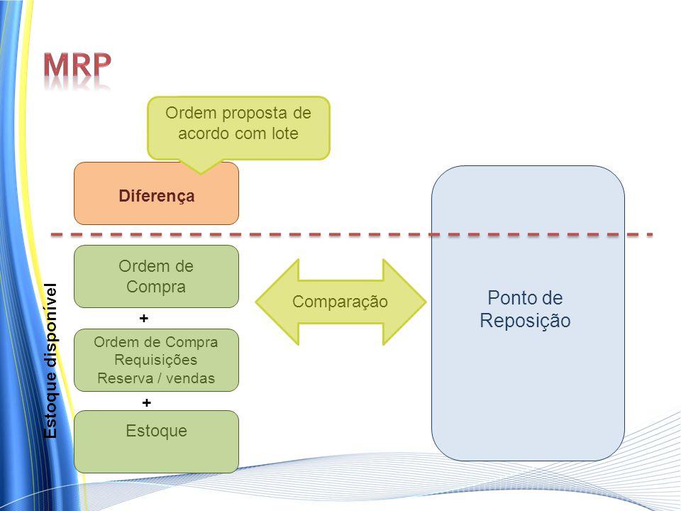 Ponto de Reposição Ordem de Compra Requisições Reserva / vendas Diferença Estoque Comparação Ordem proposta de acordo com lote Estoque disponível + +