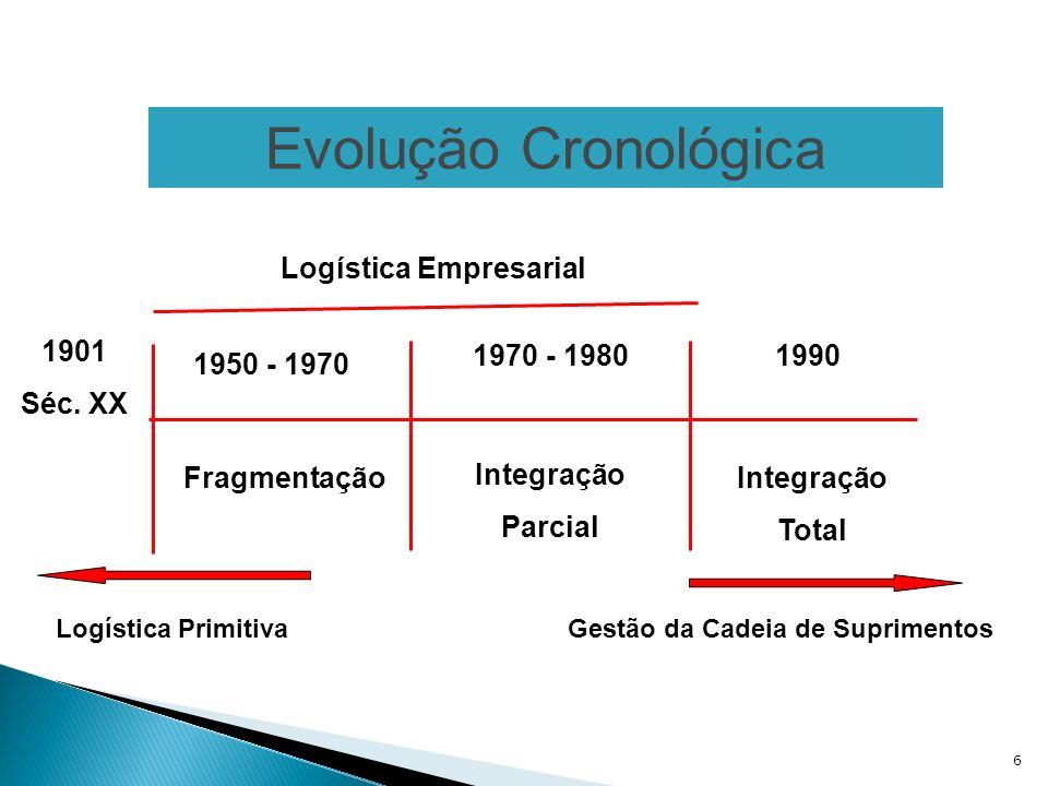 6 Evolução Cronológica 1950 - 1970 1970 - 19801990 Fragmentação Logística Empresarial Integração Total Logística PrimitivaGestão da Cadeia de Suprimen