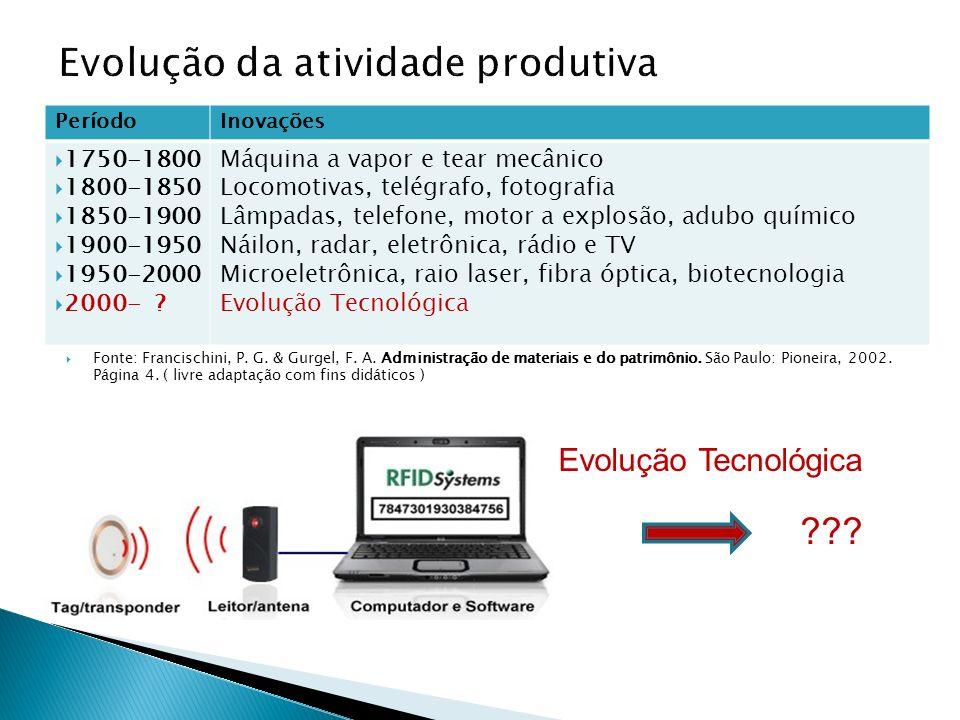 Evolução da atividade produtiva Fonte: Francischini, P. G. & Gurgel, F. A. Administração de materiais e do patrimônio. São Paulo: Pioneira, 2002. Pági