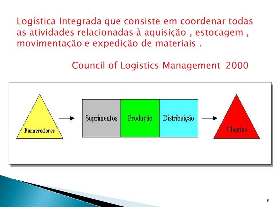 9 Logística Integrada que consiste em coordenar todas as atividades relacionadas à aquisição, estocagem, movimentação e expedição de materiais. Counci