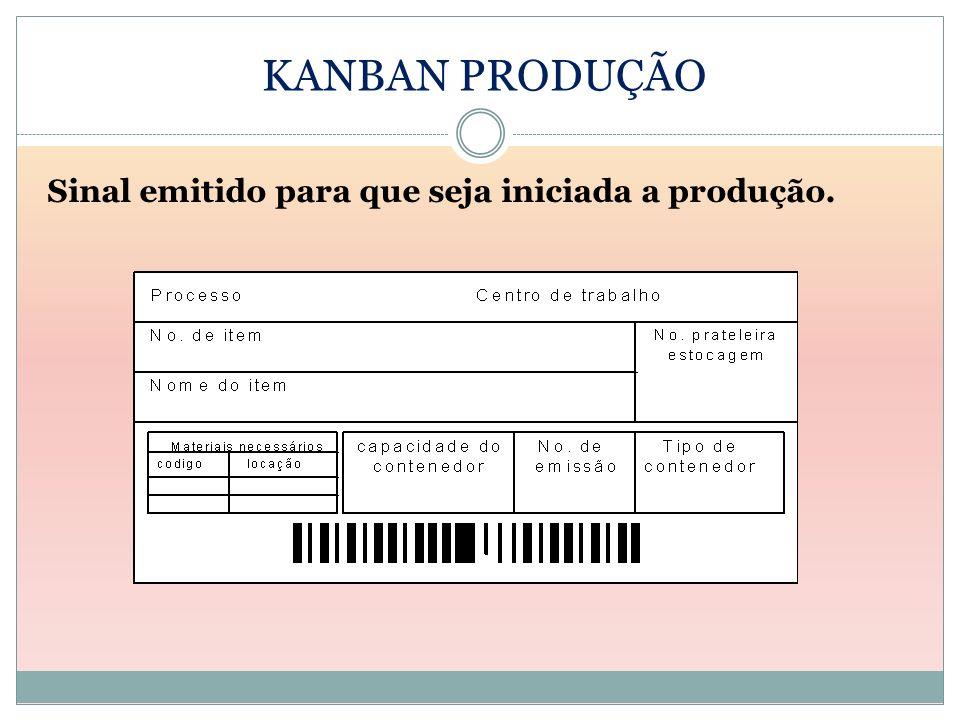 KANBAN PRODUÇÃO Sinal emitido para que seja iniciada a produção.