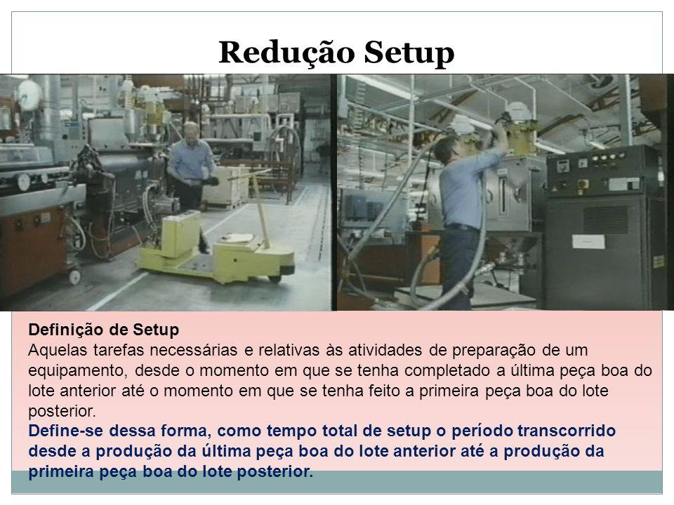 Redução Setup Definição de Setup Aquelas tarefas necessárias e relativas às atividades de preparação de um equipamento, desde o momento em que se tenh