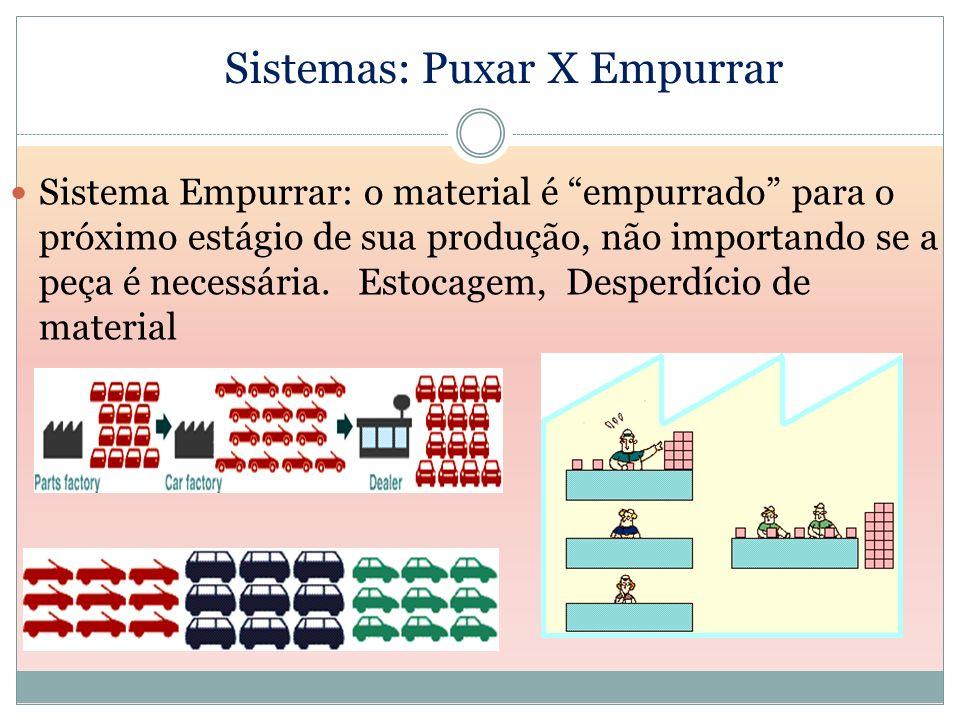 Sistemas: Puxar X Empurrar Sistema Empurrar: o material é empurrado para o próximo estágio de sua produção, não importando se a peça é necessária. Est