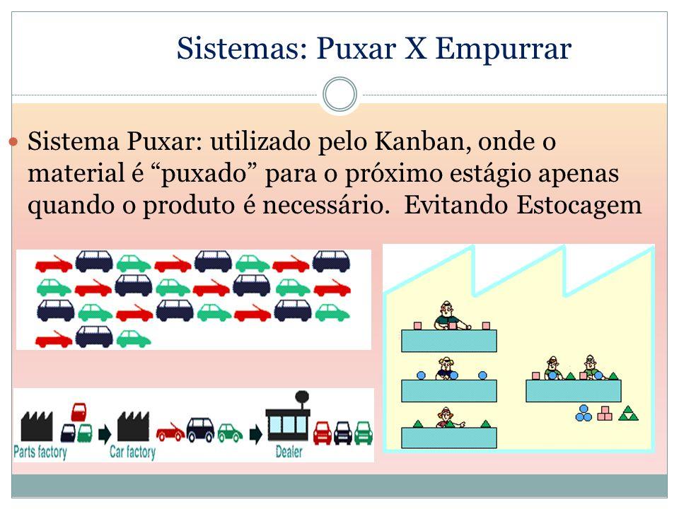 Sistemas: Puxar X Empurrar Sistema Puxar: utilizado pelo Kanban, onde o material é puxado para o próximo estágio apenas quando o produto é necessário.
