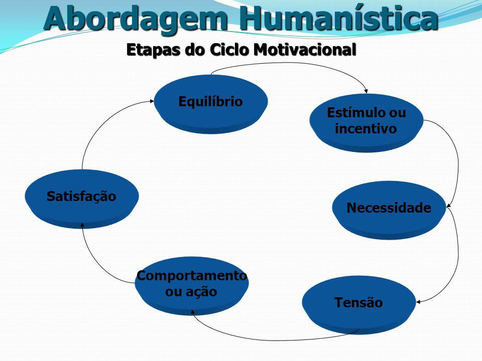 Etapas do Ciclo Motivacional Abordagem Humanística Satisfação Equilíbrio Estímulo ou incentivo Necessidade Tensão Comportamento ou ação