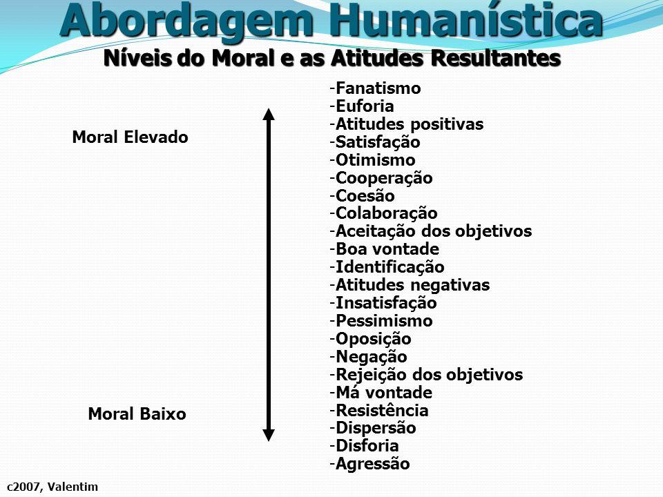 Níveis do Moral e as Atitudes Resultantes c2007, Valentim Abordagem Humanística Moral Elevado Moral Baixo -Fanatismo -Euforia -Atitudes positivas -Sat