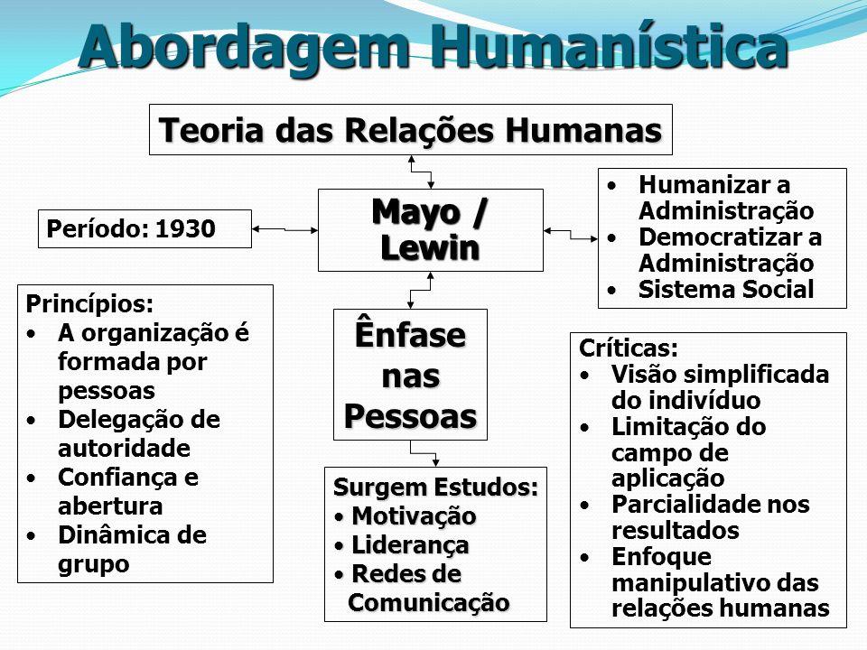 Abordagem Humanística Teoria das Relações Humanas Mayo / Lewin ÊnfasenasPessoas Período: 1930 Princípios: A organização é formada por pessoas Delegaçã