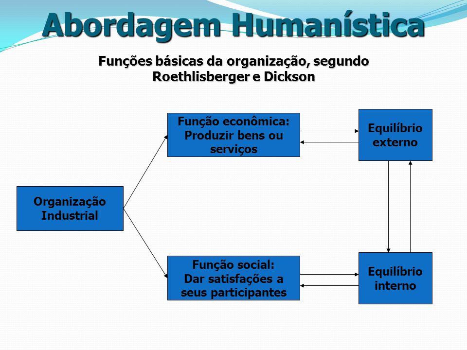 Organização Industrial Função econômica: Produzir bens ou serviços Função social: Dar satisfações a seus participantes Equilíbrio externo Equilíbrio i