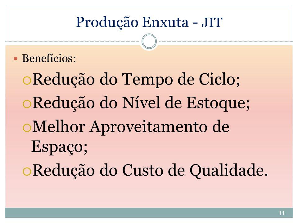 11 Produção Enxuta - JIT Benefícios: Redução do Tempo de Ciclo; Redução do Nível de Estoque; Melhor Aproveitamento de Espaço; Redução do Custo de Qual
