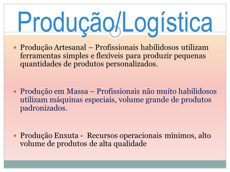 Produção/Logística Produção Artesanal – Profissionais habilidosos utilizam ferramentas simples e flexíveis para produzir pequenas quantidades de produ