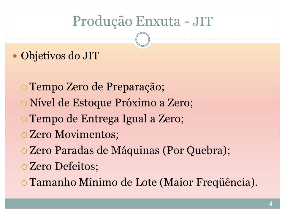 4 Produção Enxuta - JIT Objetivos do JIT Tempo Zero de Preparação; Nível de Estoque Próximo a Zero; Tempo de Entrega Igual a Zero; Zero Movimentos; Ze