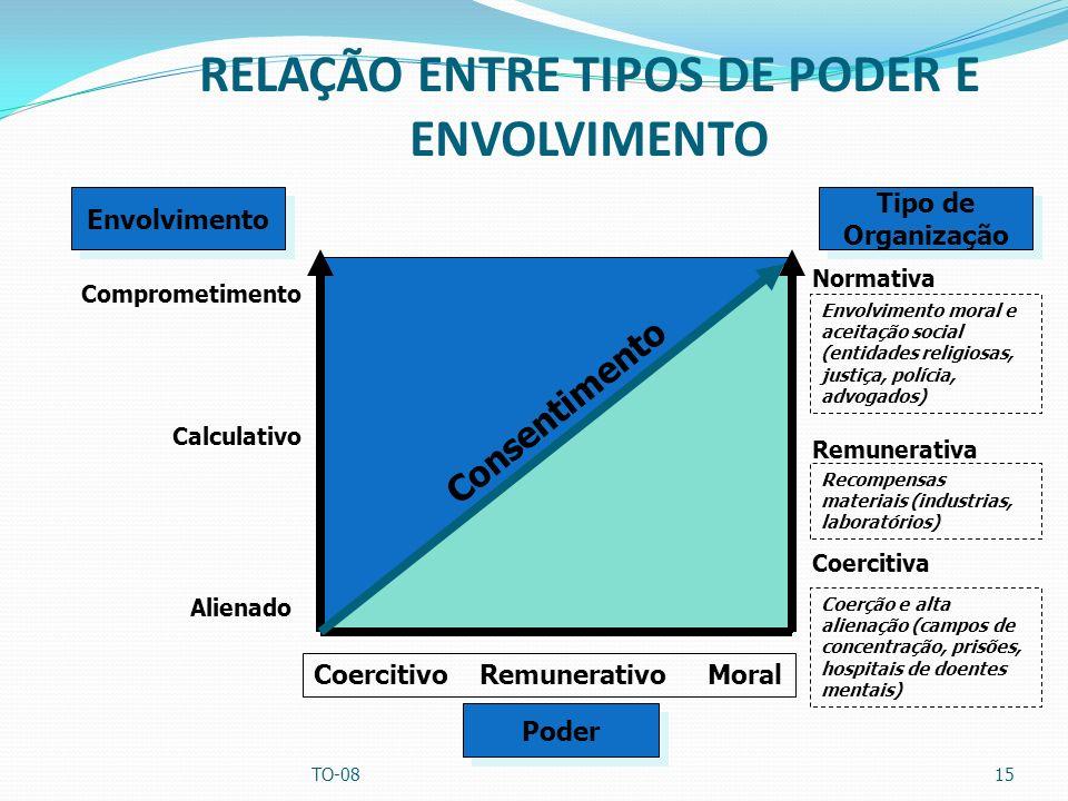 RELAÇÃO ENTRE TIPOS DE PODER E ENVOLVIMENTO TO-0815 Envolvimento Tipo de Organização Tipo de Organização Consentimento Coercitivo Remunerativo Moral C