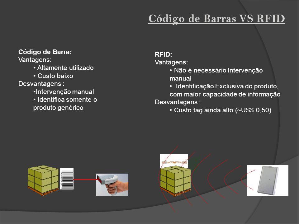 Código de Barra: Vantagens: Altamente utilizado Custo baixo Desvantagens : Intervenção manual Identifica somente o produto genérico RFID: Vantagens: N