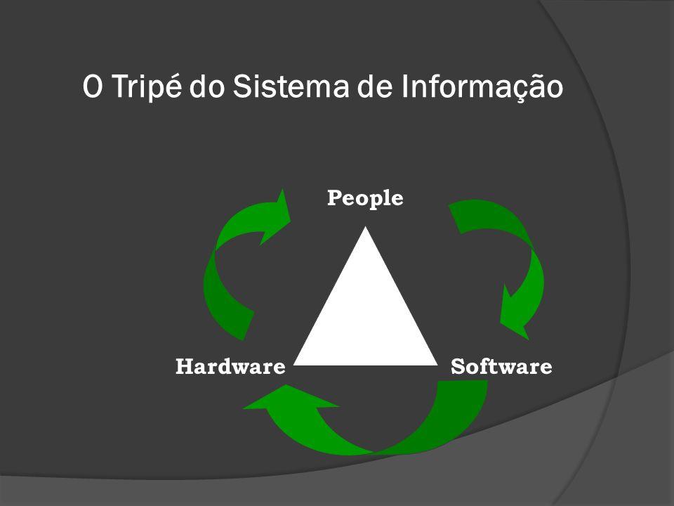 O Tripé do Sistema de Informação Software People Hardware