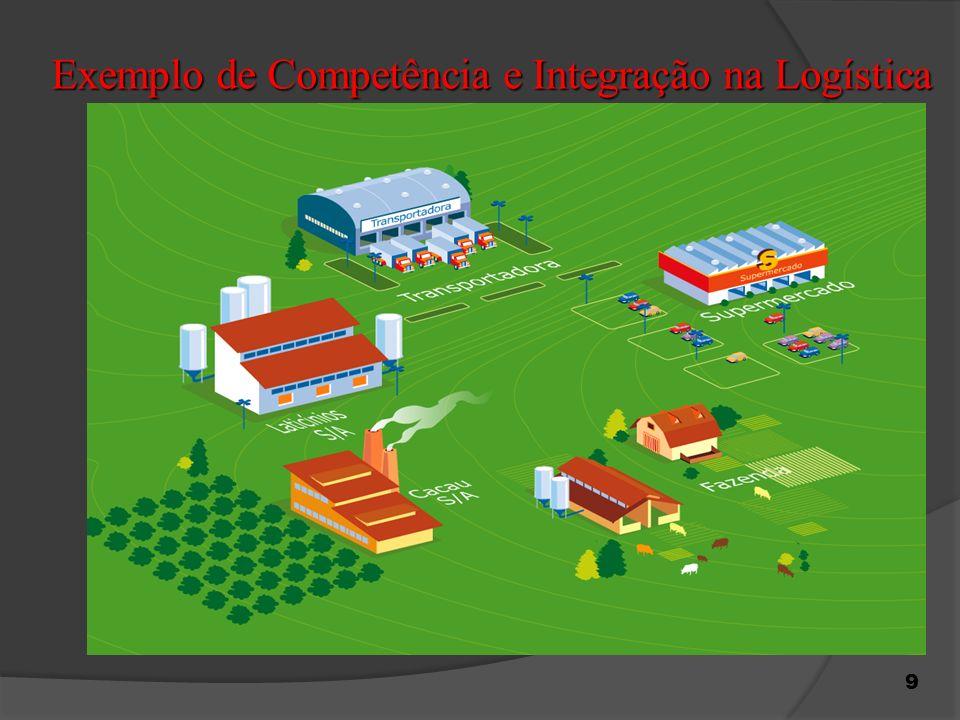 9 Exemplo de Competência e Integração na Logística