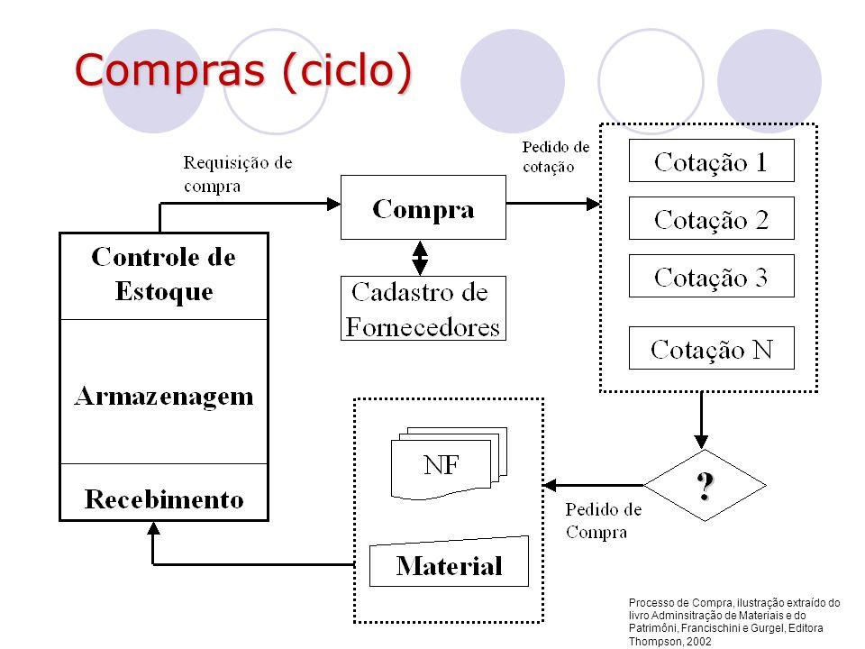 Compras (ciclo) Processo de Compra, ilustração extraído do livro Adminsitração de Materiais e do Patrimôni, Francischini e Gurgel, Editora Thompson, 2
