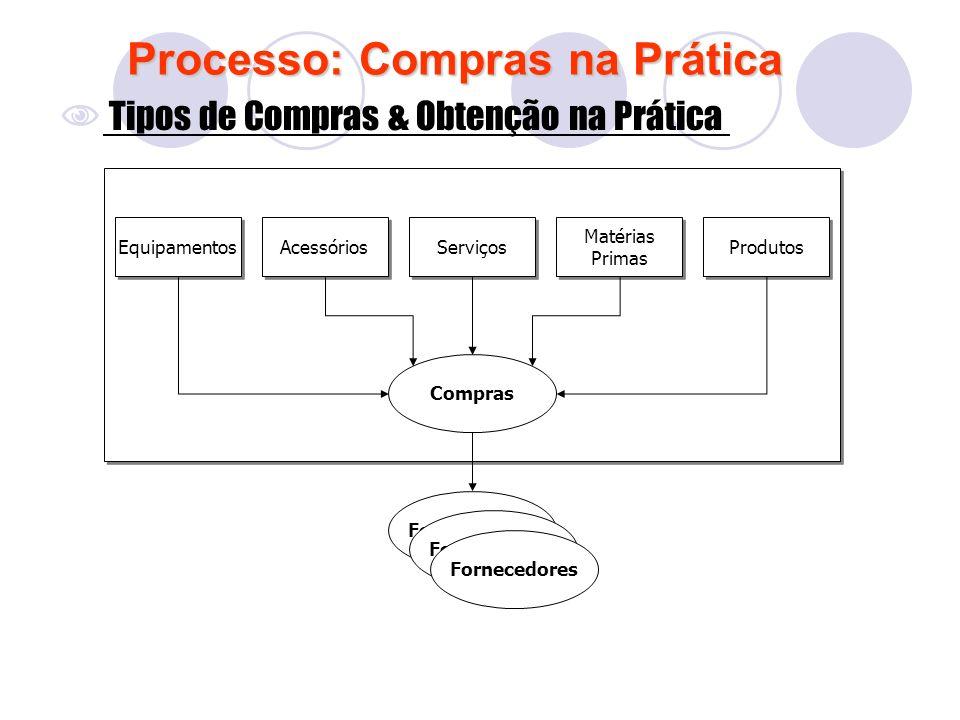 Processo: Compras na Prática Tipos de Compras & Obtenção na Prática Equipamentos Acessórios Matérias Primas Produtos Compras Fornecedores Serviços For
