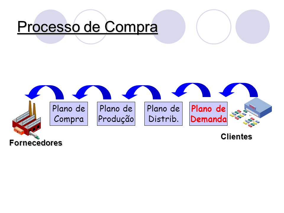 Processo de Compra Fornecedores Plano de Demanda Plano de Compra Plano de Produção Plano de Distrib. Clientes