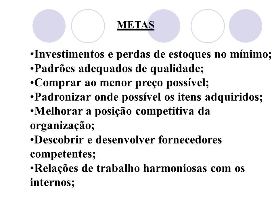 METAS Investimentos e perdas de estoques no mínimo; Padrões adequados de qualidade; Comprar ao menor preço possível; Padronizar onde possível os itens