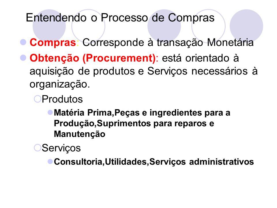 Entendendo o Processo de Compras Compras: Corresponde à transação Monetária Obtenção (Procurement): está orientado à aquisição de produtos e Serviços