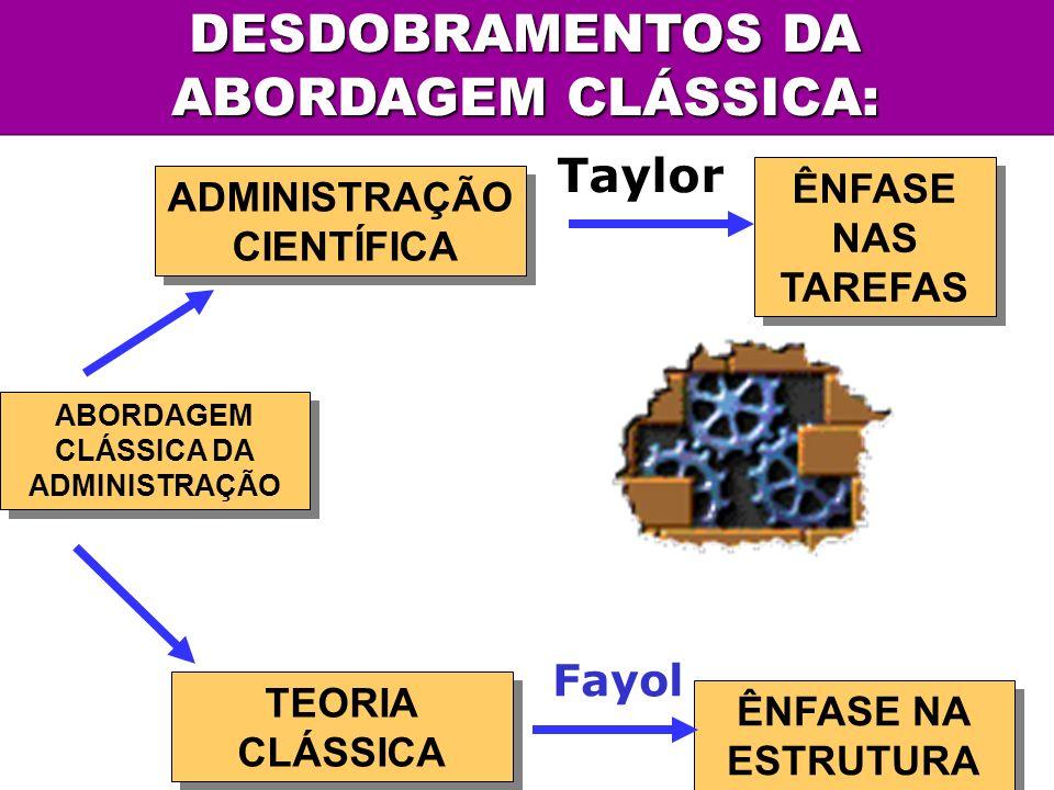 ABORDAGEM CLÁSSICA DA ADMINISTRAÇÃO ABORDAGEM CLÁSSICA DA ADMINISTRAÇÃO TEORIA CLÁSSICA ADMINISTRAÇÃO CIENTÍFICA ADMINISTRAÇÃO CIENTÍFICA ÊNFASE NA ES