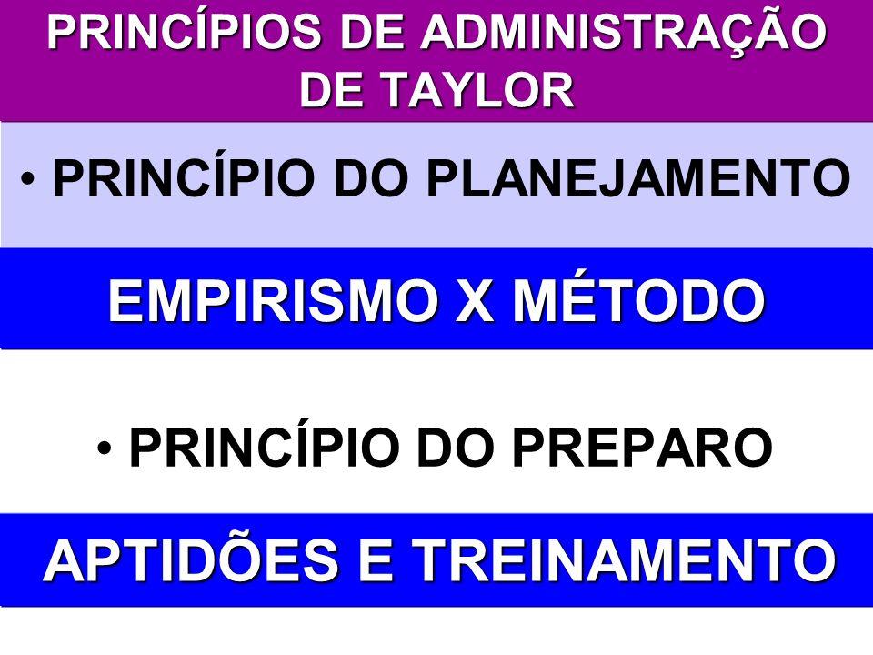 PRINCÍPIOS DE ADMINISTRAÇÃO DE TAYLOR PRINCÍPIO DO PLANEJAMENTO PRINCÍPIO DO PREPARO EMPIRISMO X MÉTODO APTIDÕES E TREINAMENTO