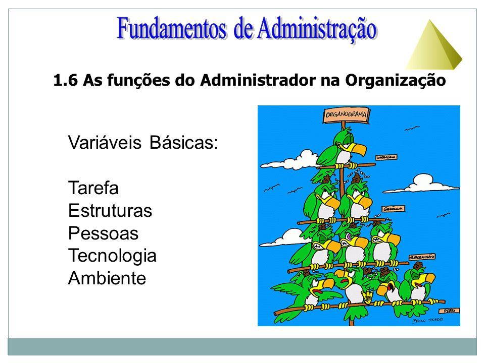 1.6 As funções do Administrador na Organização Variáveis Básicas: Tarefa Estruturas Pessoas Tecnologia Ambiente