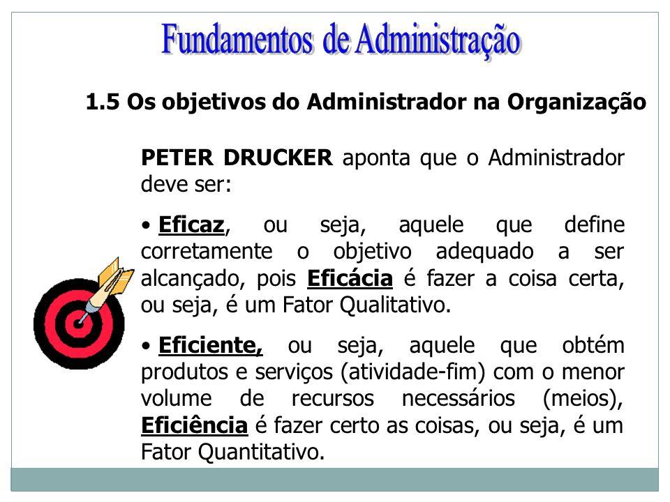 1.5 Os objetivos do Administrador na Organização PETER DRUCKER aponta que o Administrador deve ser: Eficaz, ou seja, aquele que define corretamente o