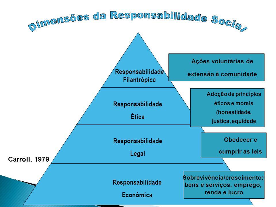 Responsabilidade Econômica Responsabilidade Legal Responsabilidade Ética Responsabilidade Filantrópica Carroll, 1979 Sobrevivência/crescimento: bens e