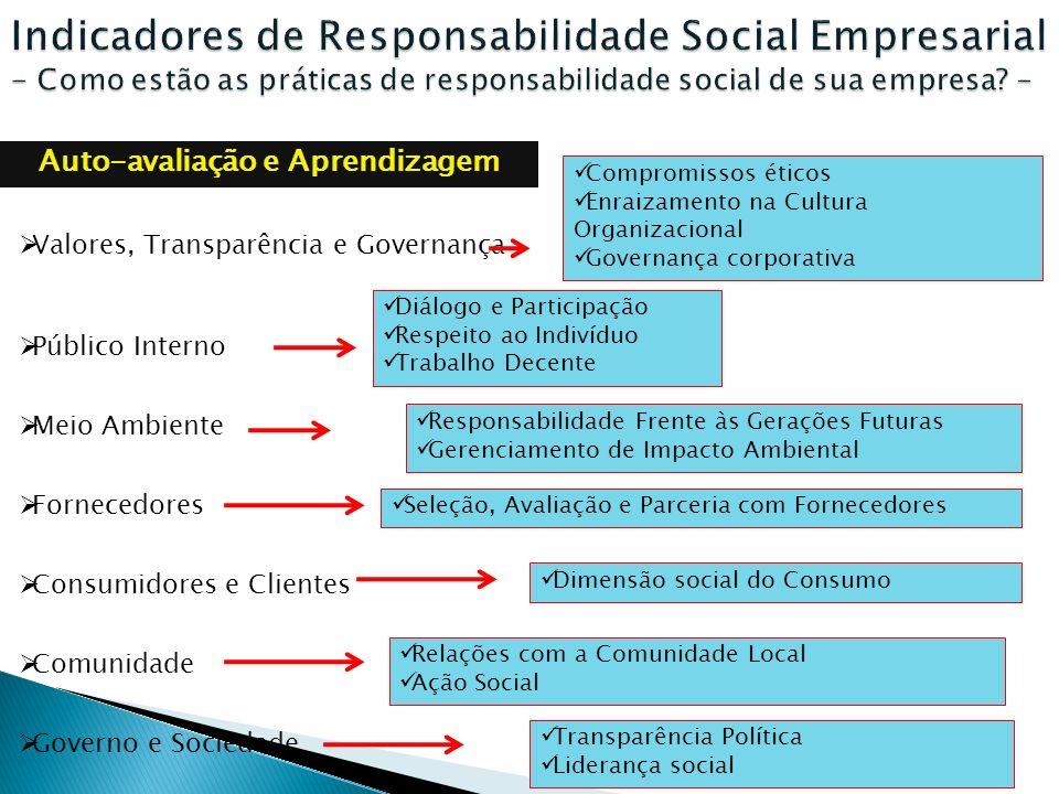 Auto-avaliação e Aprendizagem Valores, Transparência e Governança Público Interno Meio Ambiente Fornecedores Consumidores e Clientes Comunidade Govern
