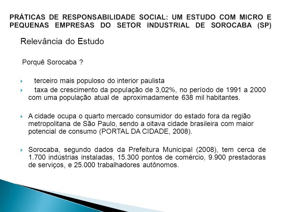 Relevância do Estudo Porquê Sorocaba ? terceiro mais populoso do interior paulista taxa de crescimento da população de 3,02%, no período de 1991 a 200