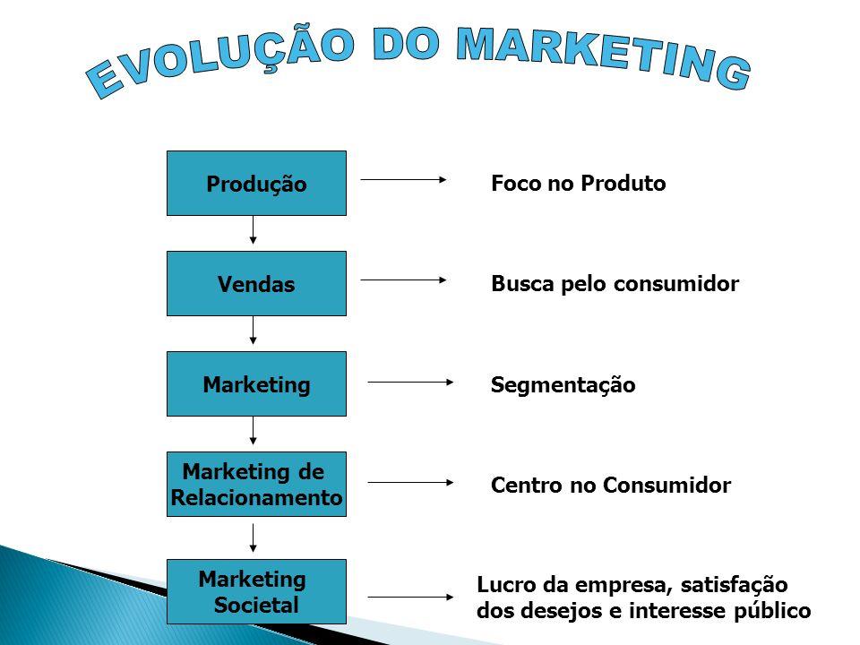 Produção Vendas Marketing de Relacionamento Marketing Societal Marketing Foco no Produto Busca pelo consumidor Segmentação Lucro da empresa, satisfaçã