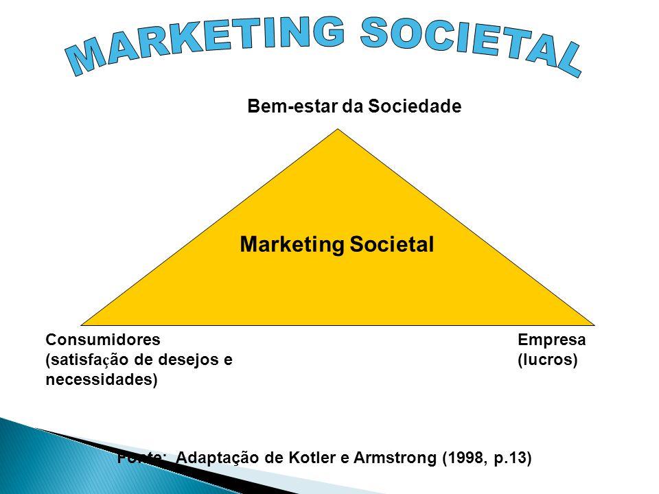 Marketing Societal Bem-estar da Sociedade Consumidores (satisfa ç ão de desejos e necessidades) Empresa (lucros) Fonte: Adaptação de Kotler e Armstron