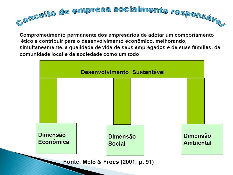Desenvolvimento Sustentável Dimensão Econômica Dimensão Social Dimensão Ambiental Fonte: Melo & Froes (2001, p. 91) Comprometimento permanente dos emp