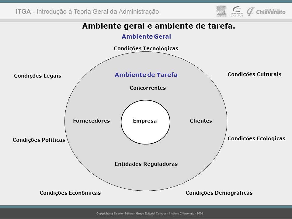 Ambiente geral e ambiente de tarefa. Fornecedores EmpresaClientes Ambiente de Tarefa Concorrentes Entidades Reguladoras Ambiente Geral Condições Tecno