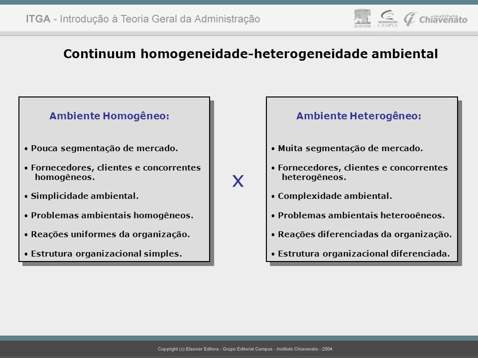 Continuum homogeneidade-heterogeneidade ambiental Ambiente Homogêneo: Pouca segmentação de mercado. Fornecedores, clientes e concorrentes homogêneos.