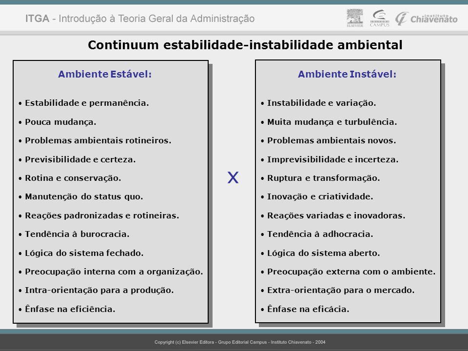 Continuum estabilidade-instabilidade ambiental Ambiente Estável: Estabilidade e permanência. Pouca mudança. Problemas ambientais rotineiros. Previsibi