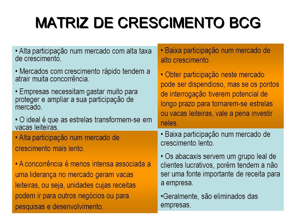 MATRIZ DE CRESCIMENTO BCG Participação no Mercado ALTA BAIXA Taxa de Crescimento do Mercado BAIXA ALTA ? Alta participação num mercado com alta taxa d