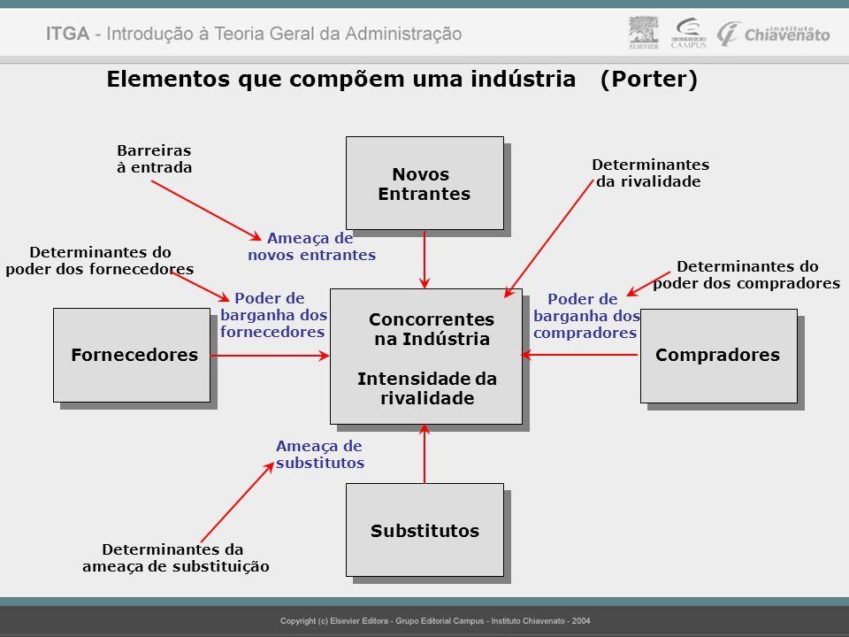 Elementos que compõem uma indústria (Porter) Determinantes da ameaça de substituição Determinantes do poder dos fornecedores Barreiras à entrada Deter