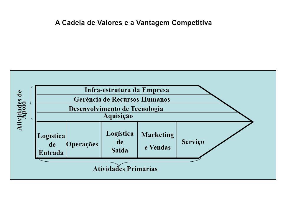 Atividades de Apoio Atividades Primárias Infra-estrutura da Empresa Gerência de Recursos Humanos Aquisição Desenvolvimento de Tecnologia Serviço Marke