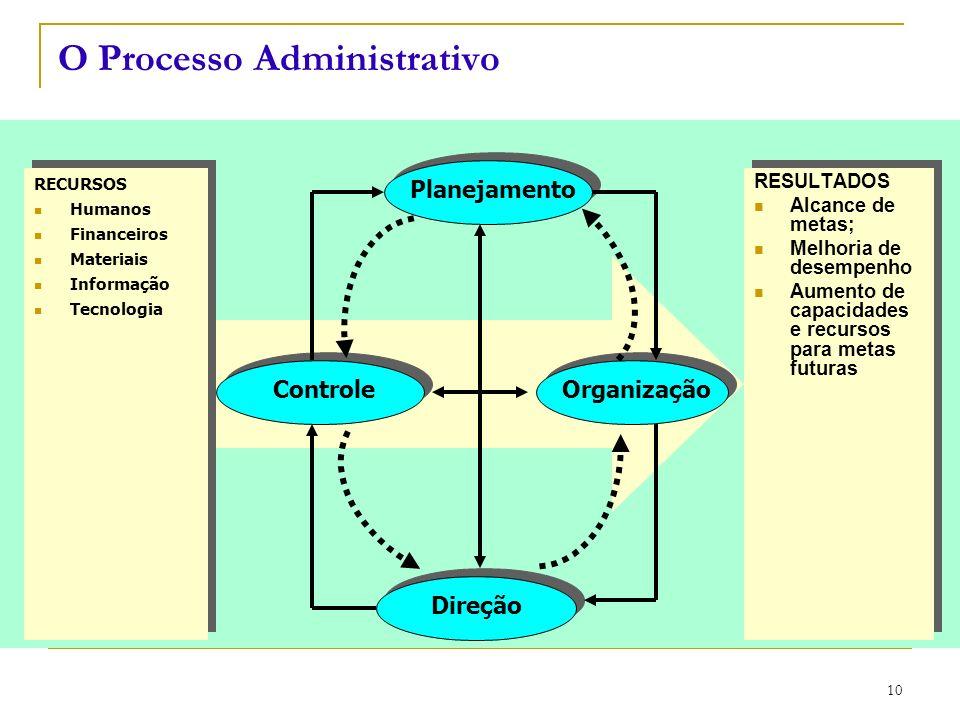 CEUT 11 Estabelecimento de objetivos, políticas e estratégias organizacionais.