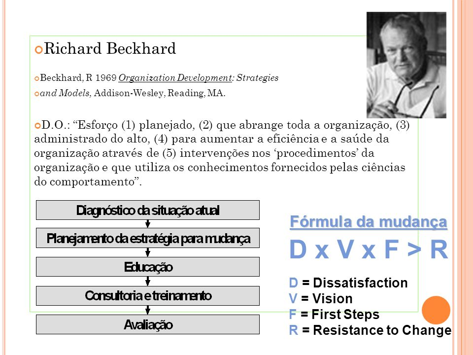 Richard Beckhard Beckhard, R 1969 Organization Development: Strategies and Models, Addison-Wesley, Reading, MA. D.O.: Esforço (1) planejado, (2) que a