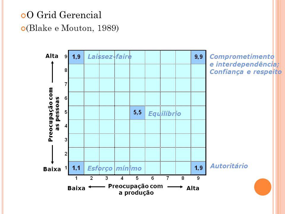 O Grid Gerencial (Blake e Mouton, 1989) BaixaAlta Baixa Alta Preocupação com a produção Preocupação com as pessoas Autoritário Laissez-faireComprometi