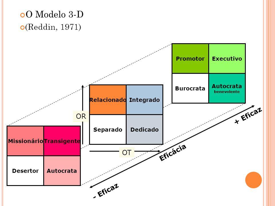 O Modelo 3-D (Reddin, 1971) Relacionado SeparadoDedicado Integrado OT OR Promotor Burocrata Autocrata benevolente Executivo Missionário DesertorAutocr