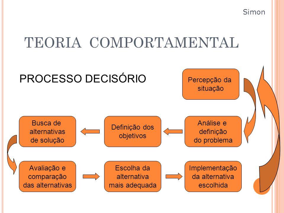 TEORIA COMPORTAMENTAL PROCESSO DECISÓRIO Busca de alternativas de solução Avaliação e comparação das alternativas Escolha da alternativa mais adequada