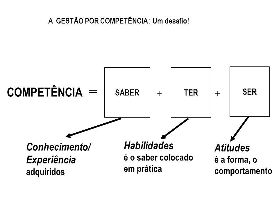 COMPETÊNCIA = ++ Conhecimento/ Experiência adquiridos Habilidades é o saber colocado em prática Atitudes é a forma, o comportamento SABERTER SER A GES