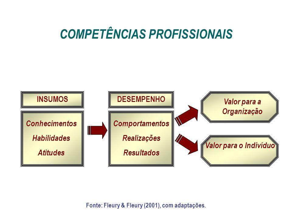 INSUMOSDESEMPENHO Conhecimentos Habilidades Atitudes Comportamentos Realizações Resultados Valor para a Organização Valor para o Indivíduo COMPETÊNCIA