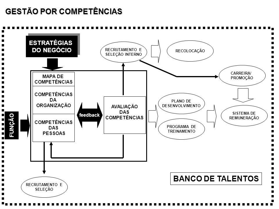 ESTRATÉGIAS DO NEGÓCIO ESTRATÉGIAS DO NEGÓCIO FUNÇÃO COMPETÊNCIAS DA ORGANIZAÇÃO COMPETÊNCIAS DAS PESSOAS MAPA DE COMPETÊNCIAS feedback AVALIAÇÃO DAS