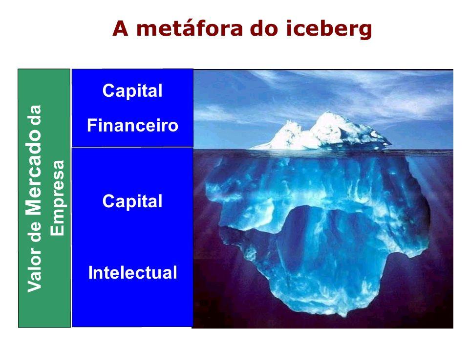 Valor de Mercado da Empresa Capital Financeiro Capital Intelectual A metáfora do iceberg