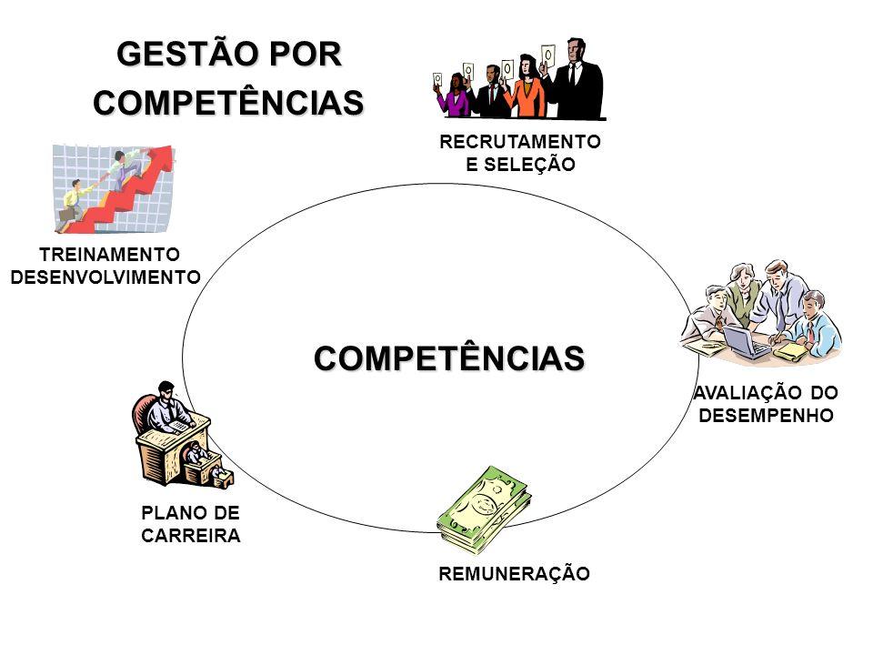 COMPETÊNCIAS COMPETÊNCIAS REMUNERAÇÃO PLANO DE CARREIRA TREINAMENTO DESENVOLVIMENTO AVALIAÇÃO DO DESEMPENHO RECRUTAMENTO E SELEÇÃO GESTÃO POR COMPETÊN